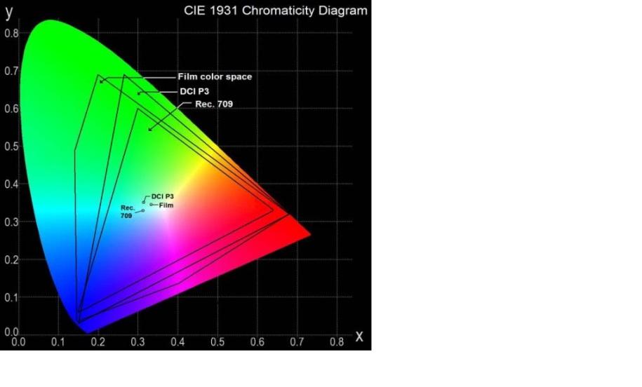 Colorspace diagram